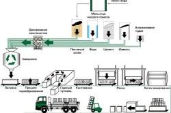 Процесс изготовления газосиликатных блоков