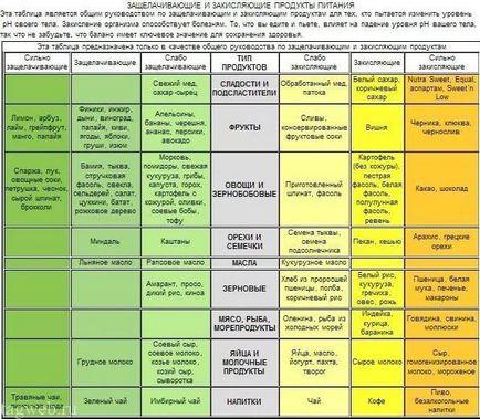 lúgos étrend táblázat)