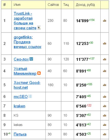 Ile można zarobić na Sape - zysk - promocja i optymalizacja witryn, komputery i