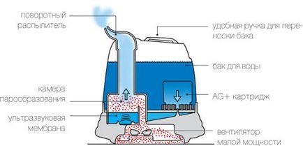 Як працює зволожувач повітря принцип роботи, відео, пристрій ультразвукового зволожувача,