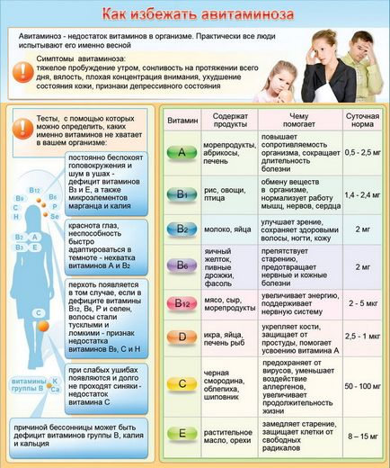 Як уникнути авітамінозу 1