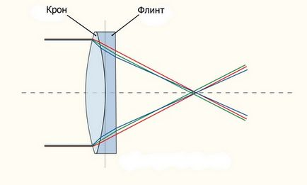 Хроматичні аберації, блог про фотографію і мікростоках