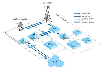 Сам собі віртуальний оператор, блог про технології gsm і 3g, мережі стільникового зв'язку
