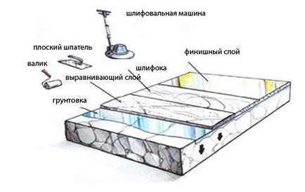 Розрахунок наливної підлоги особливості, матеріали, формули (відео)