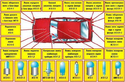 Поломки в електриці ваз 2108 2109 vaz (вісімка, дев'ятка)