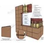Алюкобонд - монтаж фасаду без помилок, портал фасадного ринку