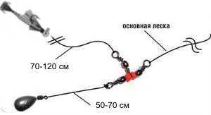 Jak prawidłowo zawiązać spinner z obciążnikiem, jak zawiązać łyżkę