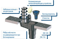 Кріплення водостоків до даху що потрібно
