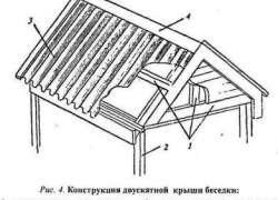 Альтанка своїми руками будівництво, креслення і розміри