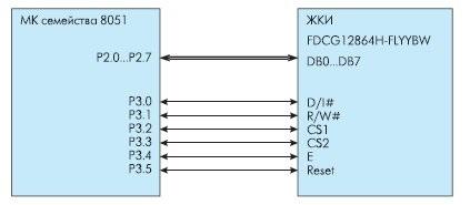 Особливості використання графічних індикаторів fordata з контролером s6b0108 в