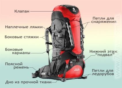 Як вибрати рюкзак як правильно збирати рюкзак