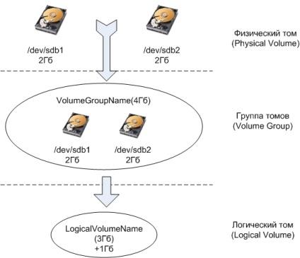 Logical volume manager, для системного адміністратора