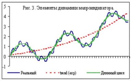 Зміна ставки рефінансування в умовах кризи
