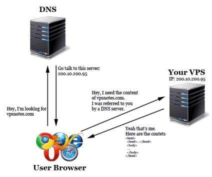 Як налаштувати сервери імен в cpanel-whm через ssh, створення, просування сайтів, реклама в соціальних мережах