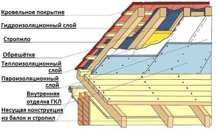 Jak samemu pokryć dach profilowaną blachą