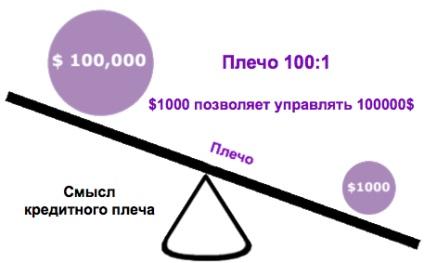Що являє собою кредитне плече