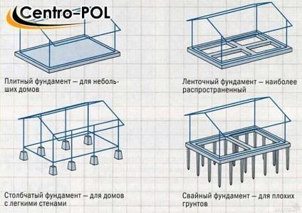 Чи потрібна гідроізоляція фундаменту без підвалу, пристрій