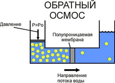 Як влаштована обратноосмотическая мембрана