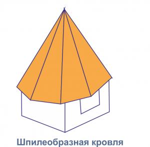 Toate tipurile de acoperiș mansardă