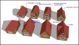 Tipuri de acoperișuri.