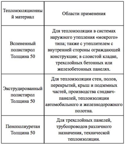 Щільність пінополістиролу рекомендації по вибору матеріалу