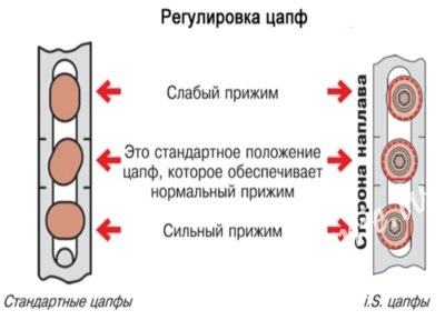 Как да се преведат (за подготовка) в зимните режим пластмасови прозорци
