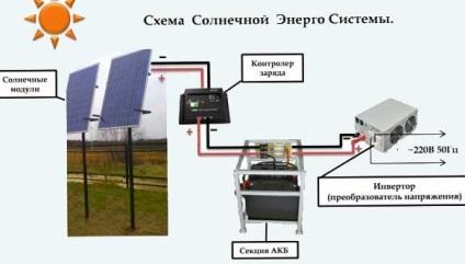 Саморобна сонячна батарея