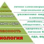 Складові самоорганізації людини