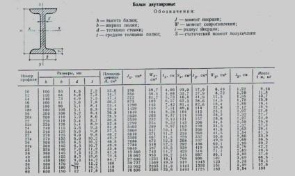 размеры таблица 16 двутавр