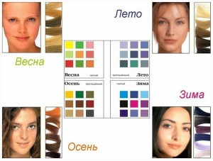 Цветотипы людей для макияжа