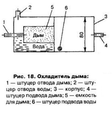 Коптильня холодного копчения с дымогенератором своими руками 72