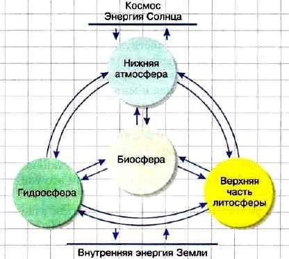 Географическая оболочка схемы