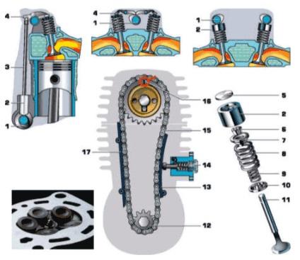Двигун, пристрій - пристрій мотоцикла - мото розділ - каталог статей - motoclub - все про