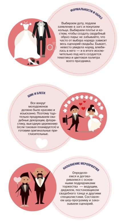 Пошагово сценарий свадьбы