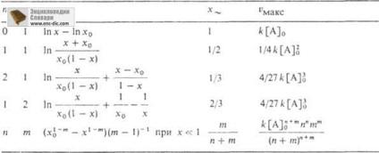 Автокаталіз - хімічна енциклопедія - енциклопедії & amp; словники