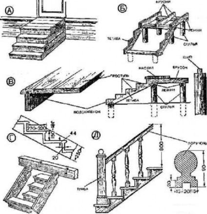 Как сделать лестницу на крыльцо из дерева своими руками 65