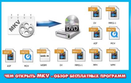 Чим відкрити mkv формат - огляд безкоштовних програм, блог Кевіна
