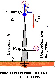 Атмосферная электростанция своими руками 62