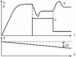 A tanulmány alapvető struktúráit Az automatikus ellenőrző rendszerek a példa a motor modell