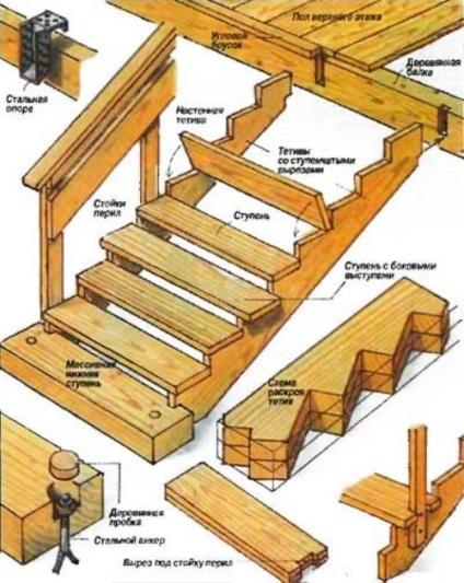 Как сделать лестницу с ступеньками 113