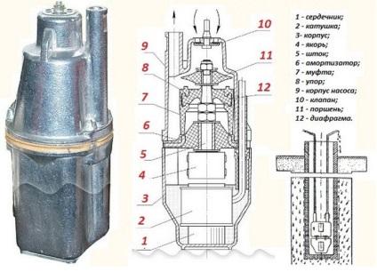 A vízszivattyúk merülő eszköz és működési elv