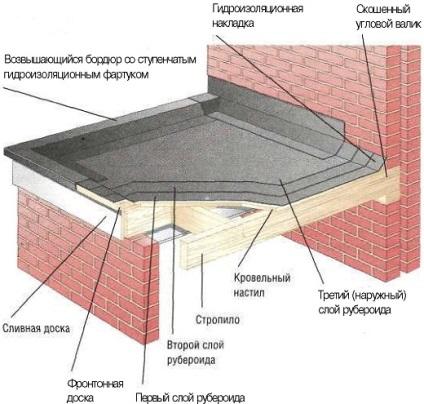Hogyan zárjuk a garázs tető tetőfedő anyag - melyik a jobb, és hány tekercs van szüksége, akkor a készülék