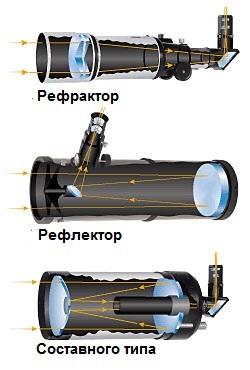 Рефрактор своими руками телескоп 95