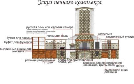 Летняя кухня своими руками чертежи и размеры 52