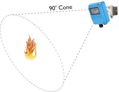 Датчик полум'я - це спокій і умиротворення