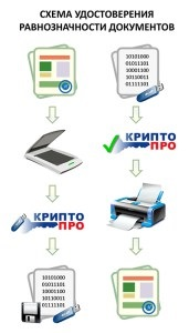Передати документи в електронному вигляді в інше місто