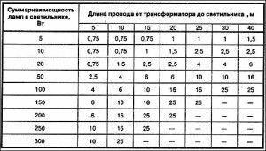 Kábel keresztmetszet táblázat Kábel méretezés, keresztmetszet számítás