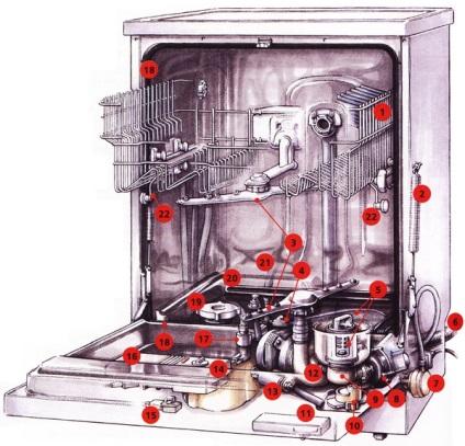 Ремонт посудомоечной машины электролюкс фаворит 64860 своими руками 87
