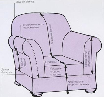 Как сшить чехол на кресло автомобиля своими руками пошаговая инструкция 42
