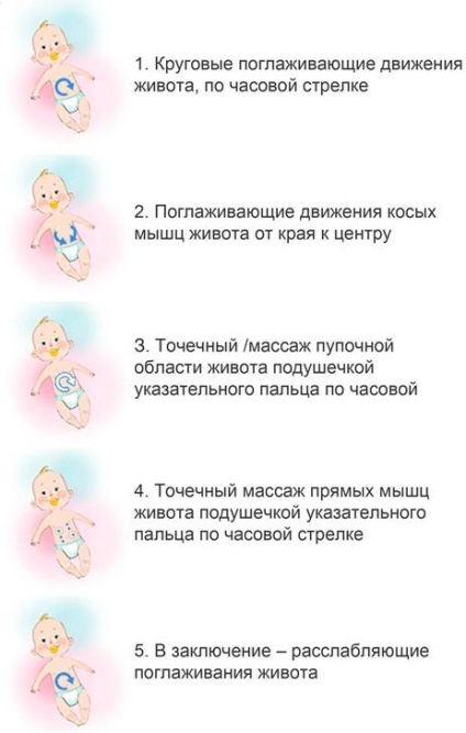 Как избавиться от запора у новорожденных
